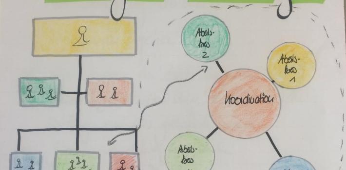 Blog #3 – Was kommt nach klassisch hierarchiegeführten Unternehmen?